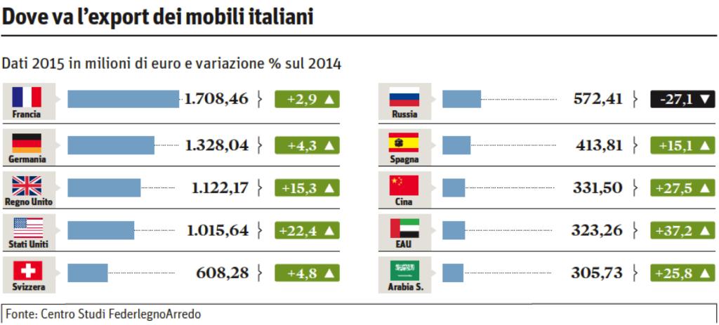 export mobili italiani nel 2015